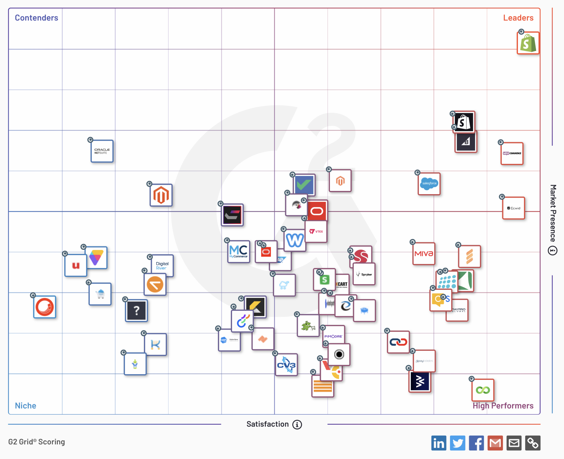 Best eCommerce Platforms of 2021-G2-數據查詢時間-20210901-IrvingLab 爾文實驗室